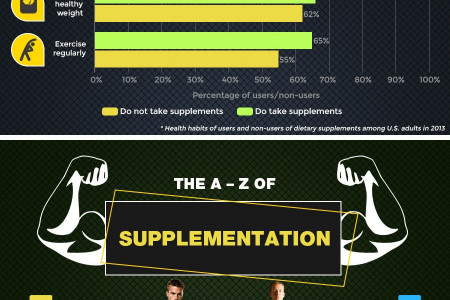 Fitness Supplements Guide – Finding the right supplement to reach your goals Infographic