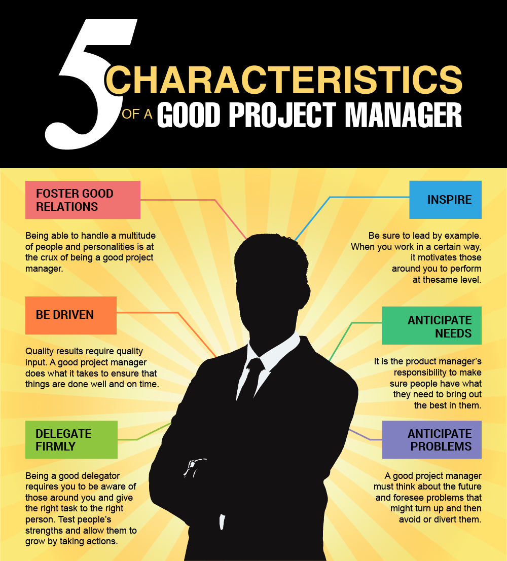 what are the characteristics of a good manager essay Typically, good managers need to be able to plan out schedules, inventory and departmental budgets problem-solving good managers are able to identify and solve problems whether it's a personnel issue, an upset customer or a difficult vendor, good managers can think of creative solutions to problems, then execute the solutions.