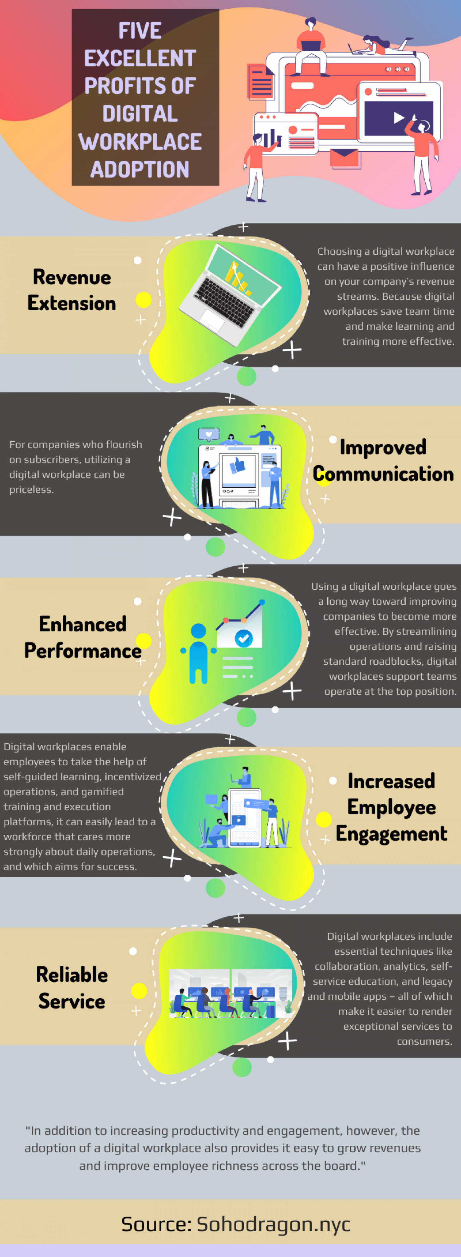 Five Excellent Profits of Digital Workplace Adoption Infographic