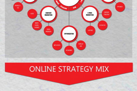 Five Key Elements to Integrated Online Marketing  Infographic
