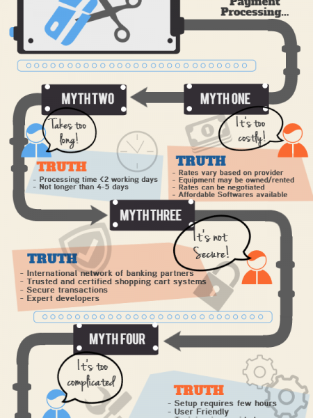 Five Myths About Online Payment Processing - Busted Infographic