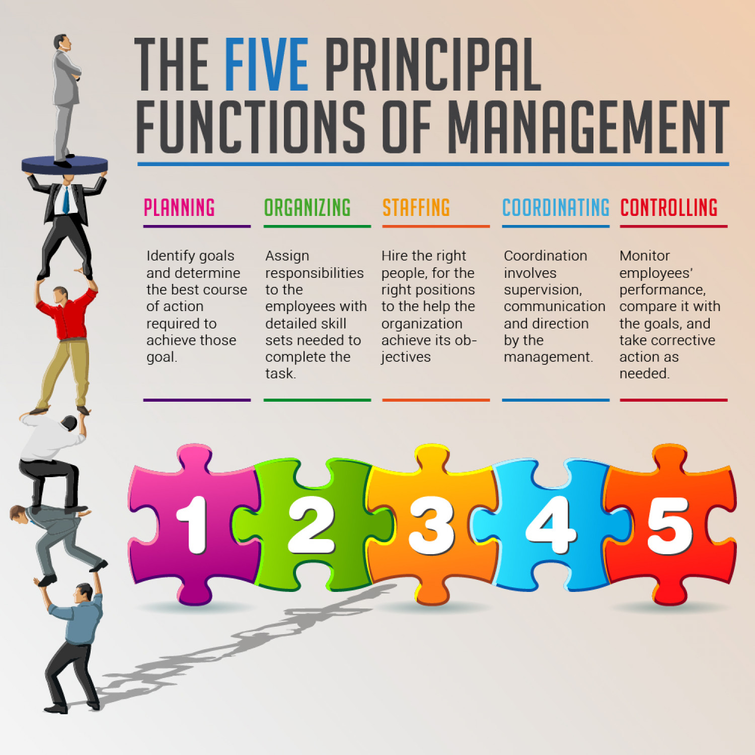 Five Principal Functions of Management Infographic