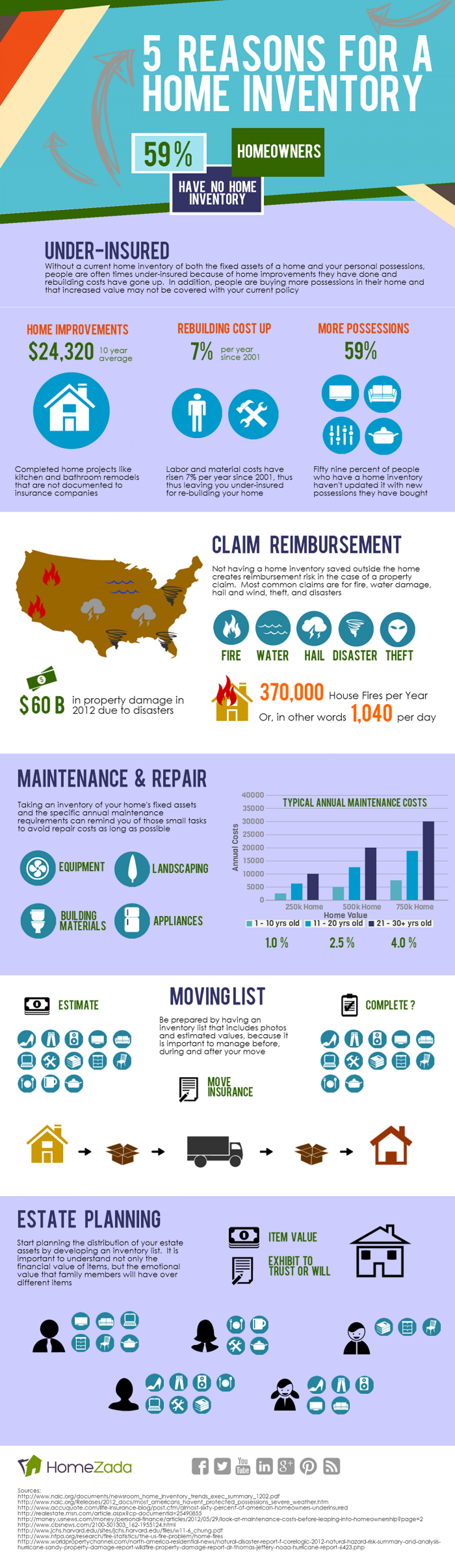 Five Reasons for a Home Inventory Infographic
