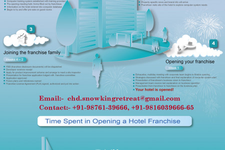Five Star Deluxe Hotel in  Shimla Infographic