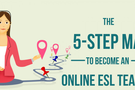 Five step to become online ESL teacher Infographic
