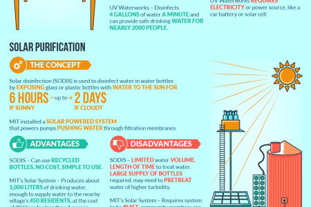 Five Water Purification Designs Infographic