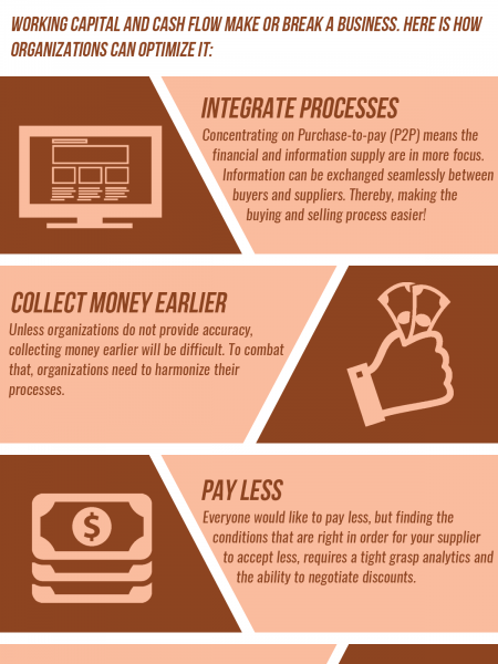 Five ways in which organizations can optimize working capital Infographic