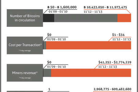 Five years of Bitcoin [infographic] Infographic