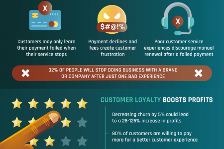 Fix Failed Payments & Keep Your Customers Infographic