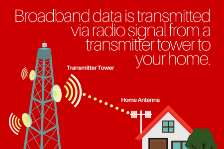 Fixed Wireless Internet Infographic