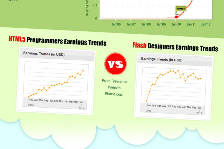 Flash Designer Salary Unveil Infographic