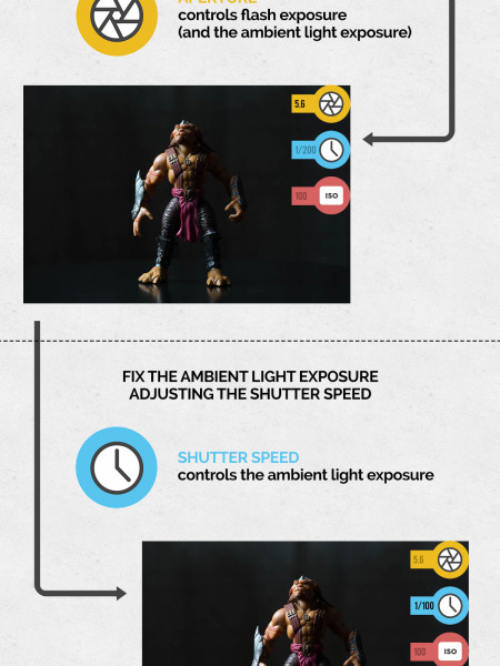 Flash photography is easy... If you know how... Infographic