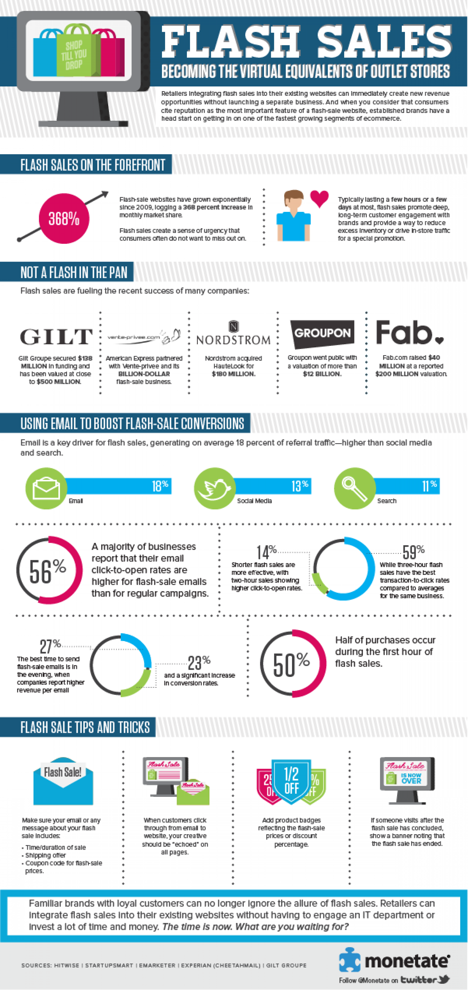 Flash Sales Infographic