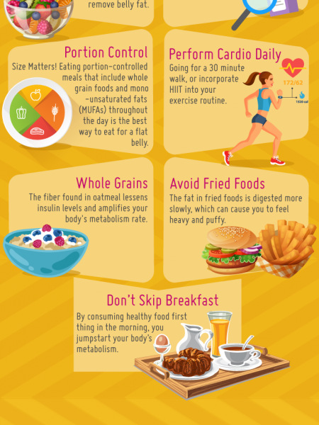 Flat Belly Made Easier Infographic