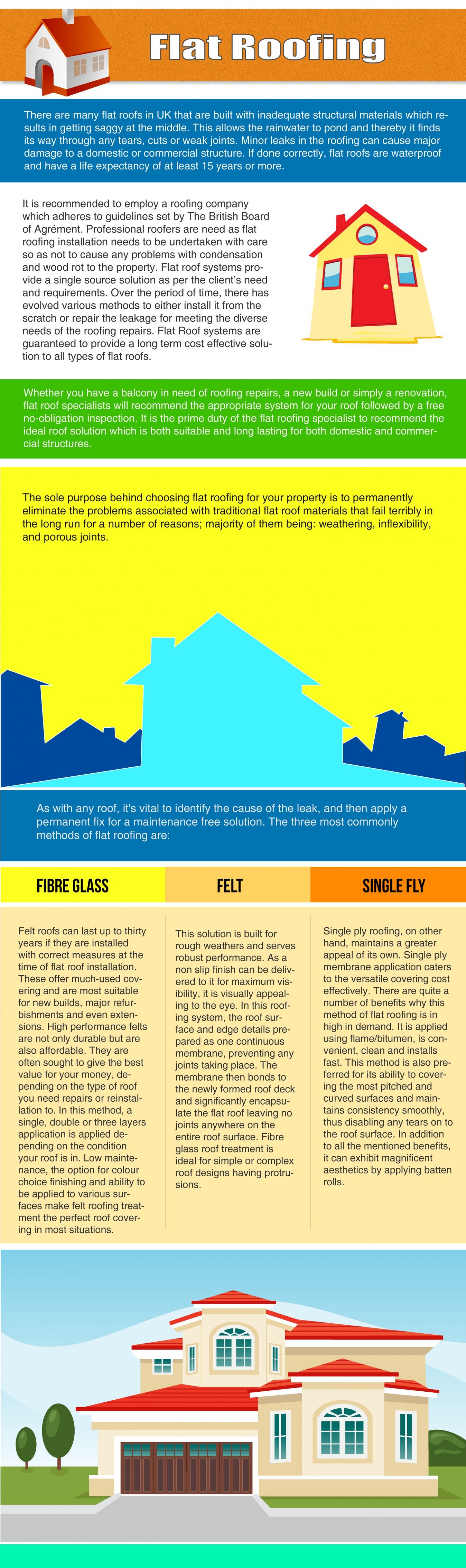 Flat Roofing Infographic