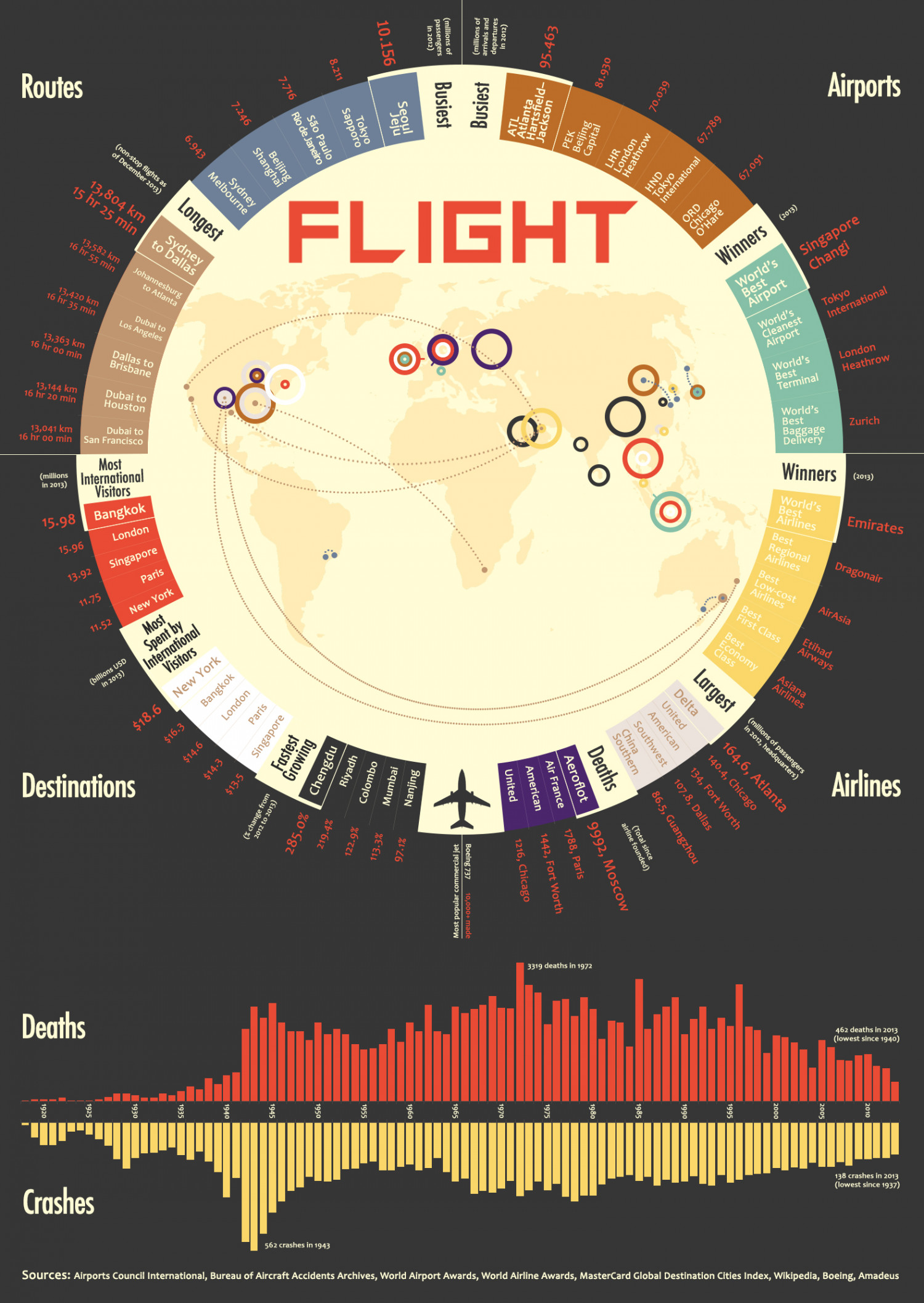 Flight Infographic