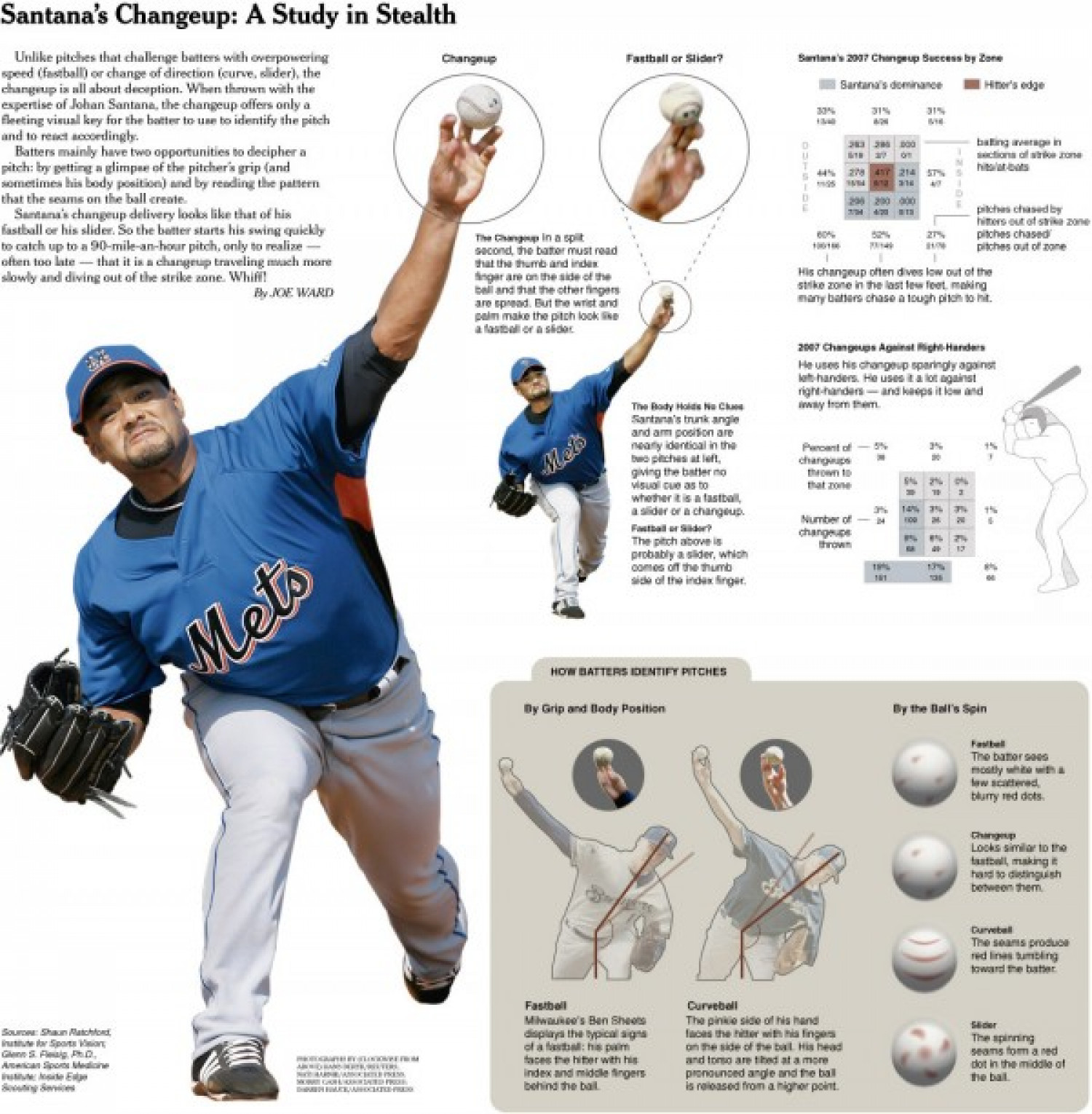 Flip Flop Fly Ball: Santanna's Changeup Infographic