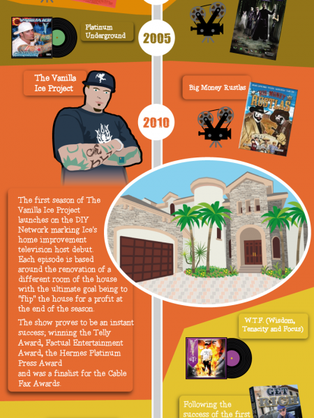 Flip That Funky House: Home Improvement Evolution of Vanilla Ice Infographic