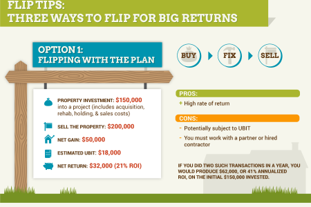 Flip to the Top: 3 Approaches to Flipping Real Estate Infographic
