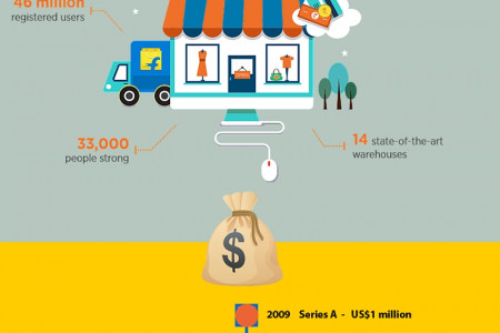 Flipkart Journey - 4 lakhs to US$ 16 bn Infographic