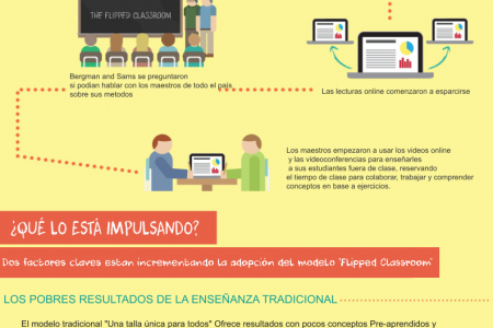 Flipped Classroom Infographic