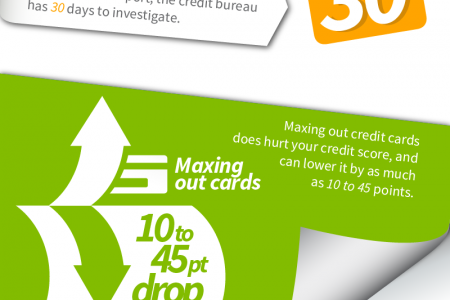 Flipping Credit Conventions on Their Heads Infographic