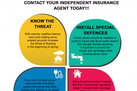 Flood Insurance In Long Island - Insurance Express Infographic