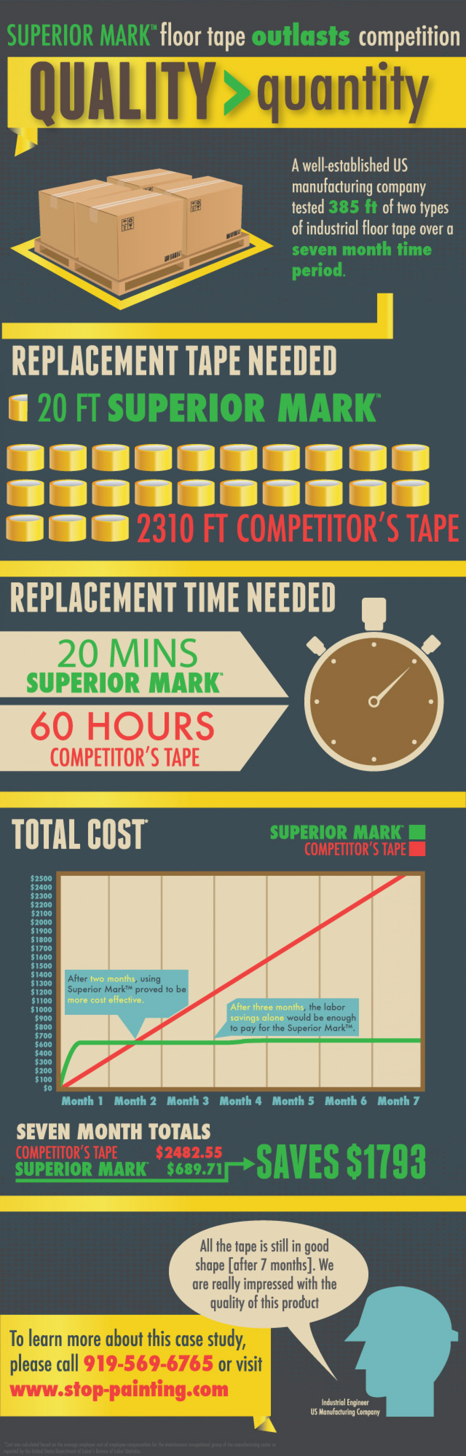 Floor Marking Tape Case Study  Infographic