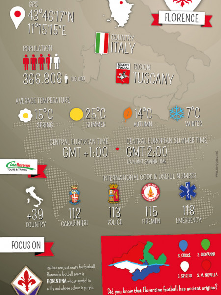 Florence Fast Facts Infographic