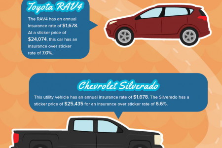 Florida's 10 Most Popular Cars and Their Insurance Over Sticker Rates Infographic