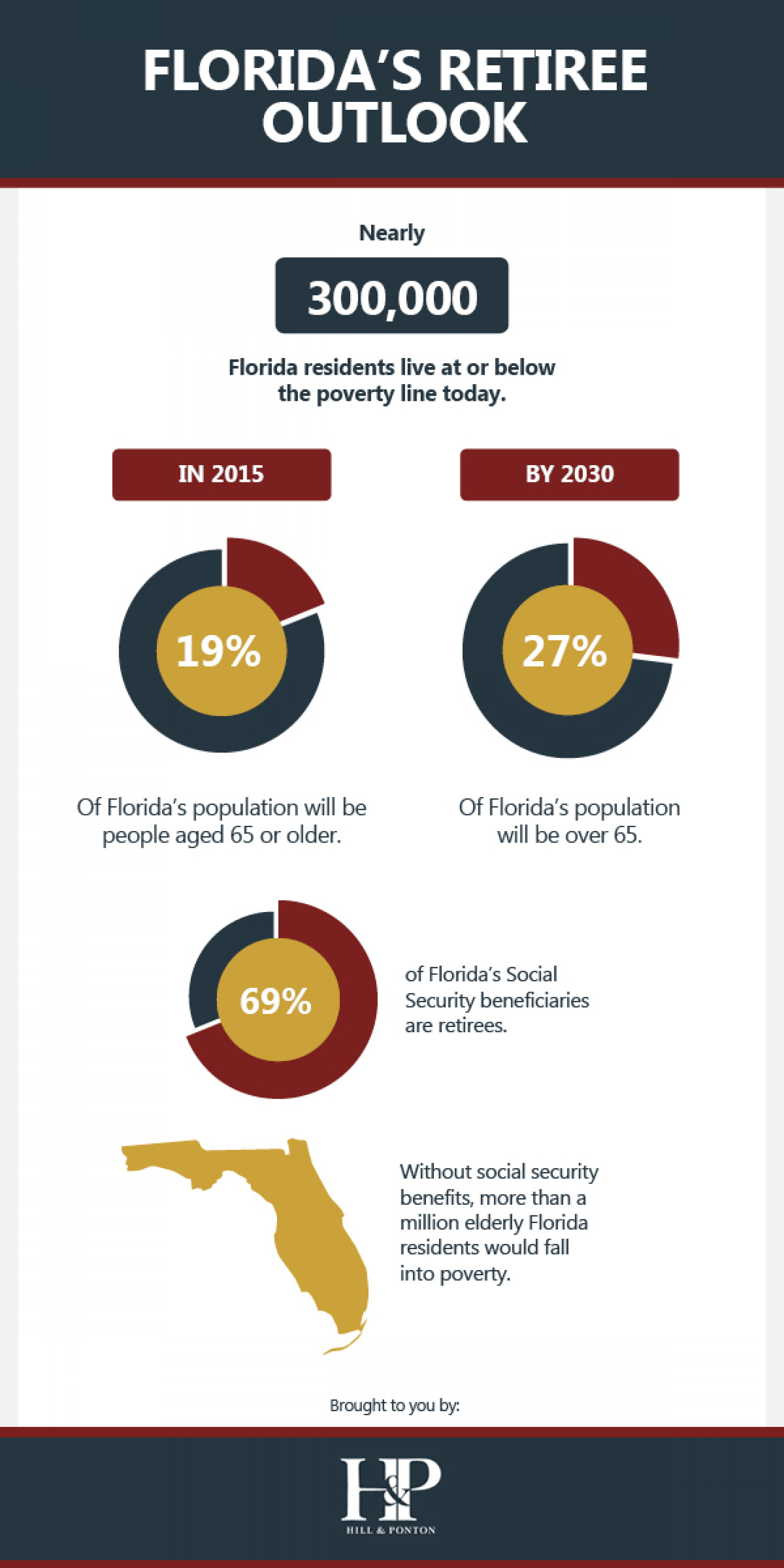 Florida's Retiree Outlook Infographic