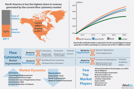 Flow Cytometry Market will Reach $6.5 Billion Globally by 2020 with Increasing Precision - Allied Market Research Infographic