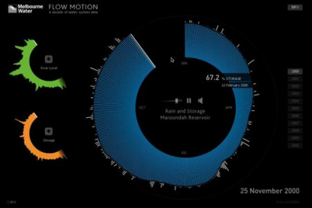 Flow Motion Infographic