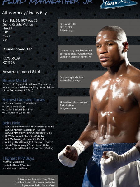 Floyd Mayweather Infographic Infographic