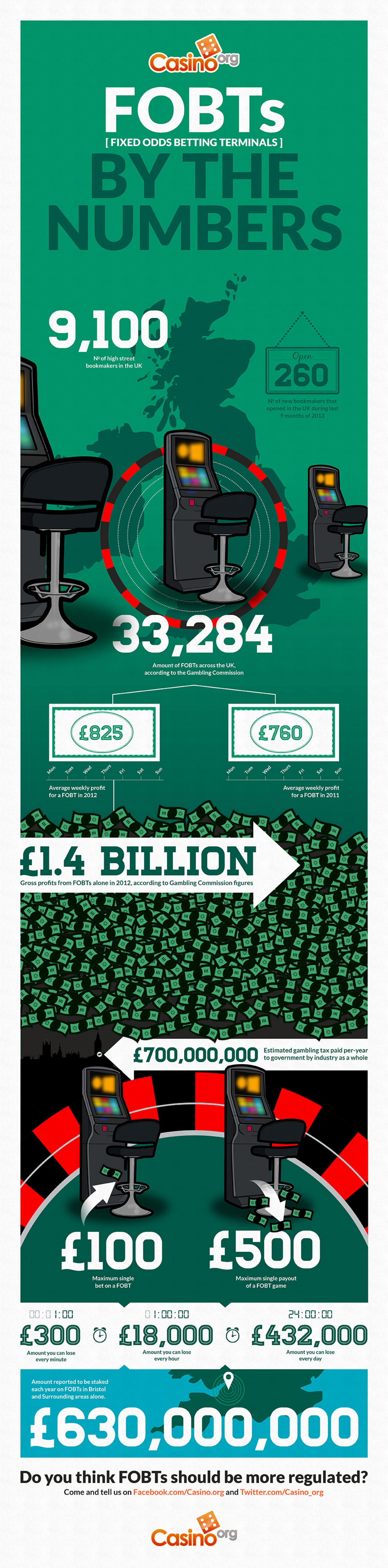 FOBT's (Fixed Odds Betting Terminals) By the Numbers Infographic