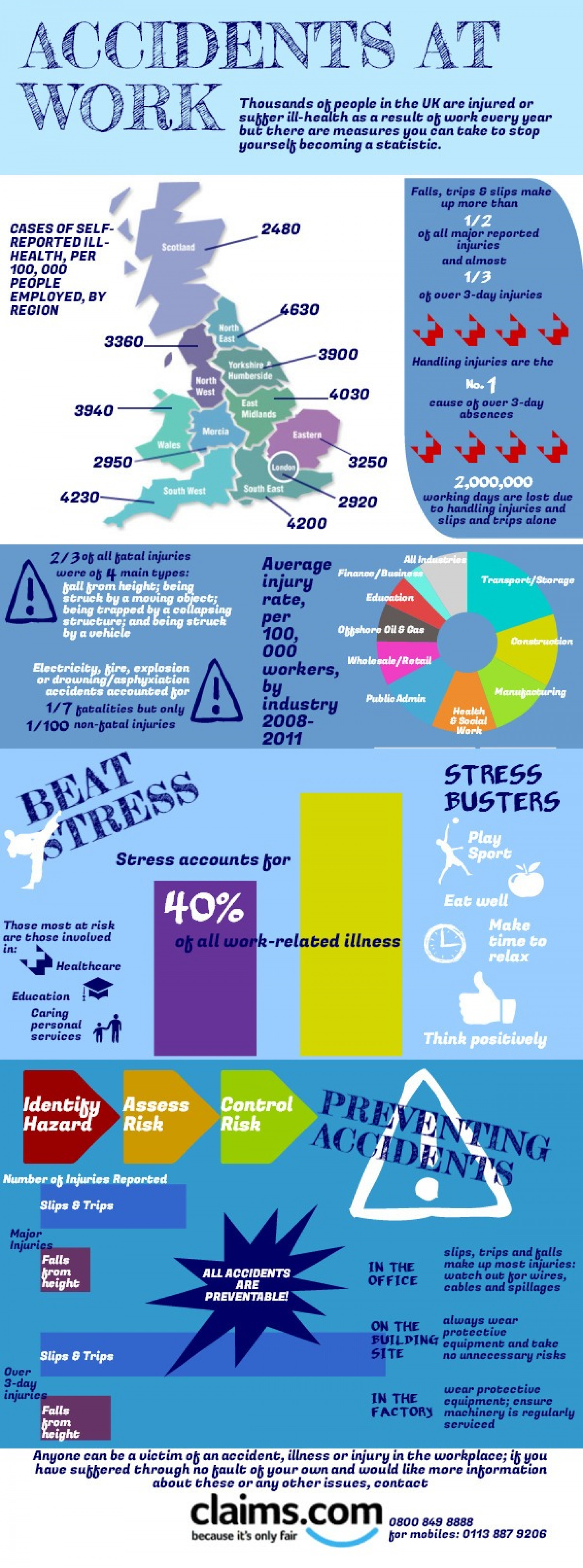 Focus on Accidents at Work Infographic