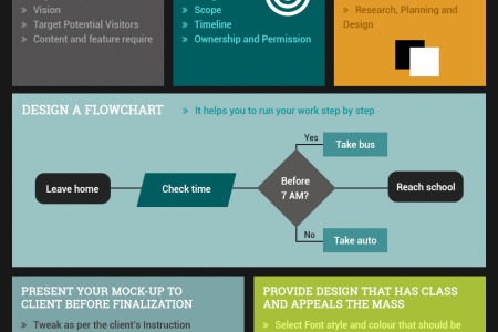 Follow Steps to Get a Cutting Edge Web Design Infographic
