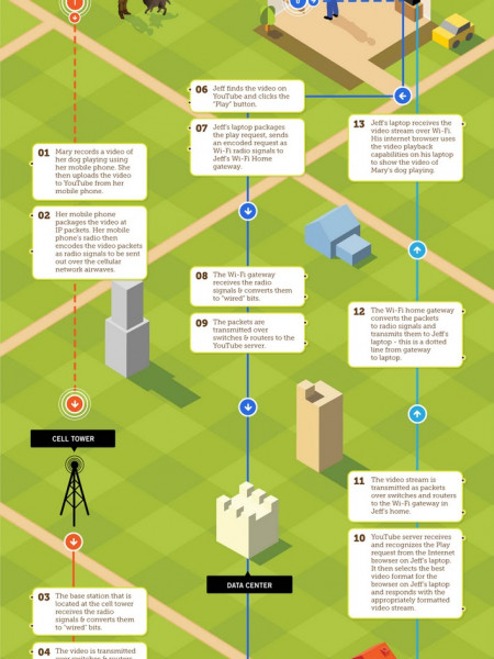 Follow the YouTube Path Infographic