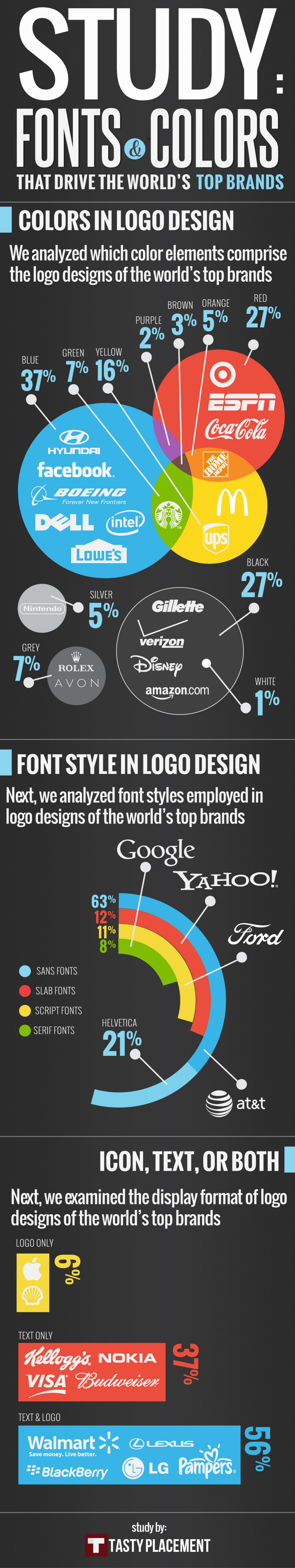 Fonts & Colors That Drive the World's Top Brands Infographic