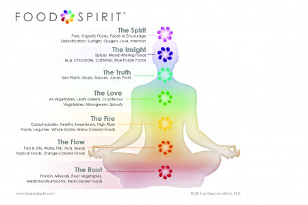 Food & Spirit 7 Aspects of Self Infographic
