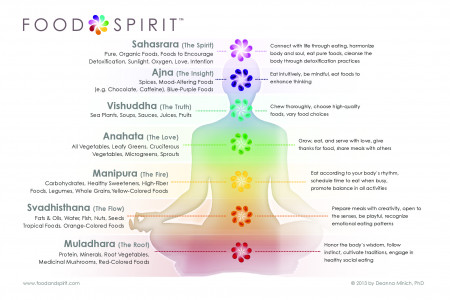Food & Spirit Energy & Food in Sanskrit Infographic
