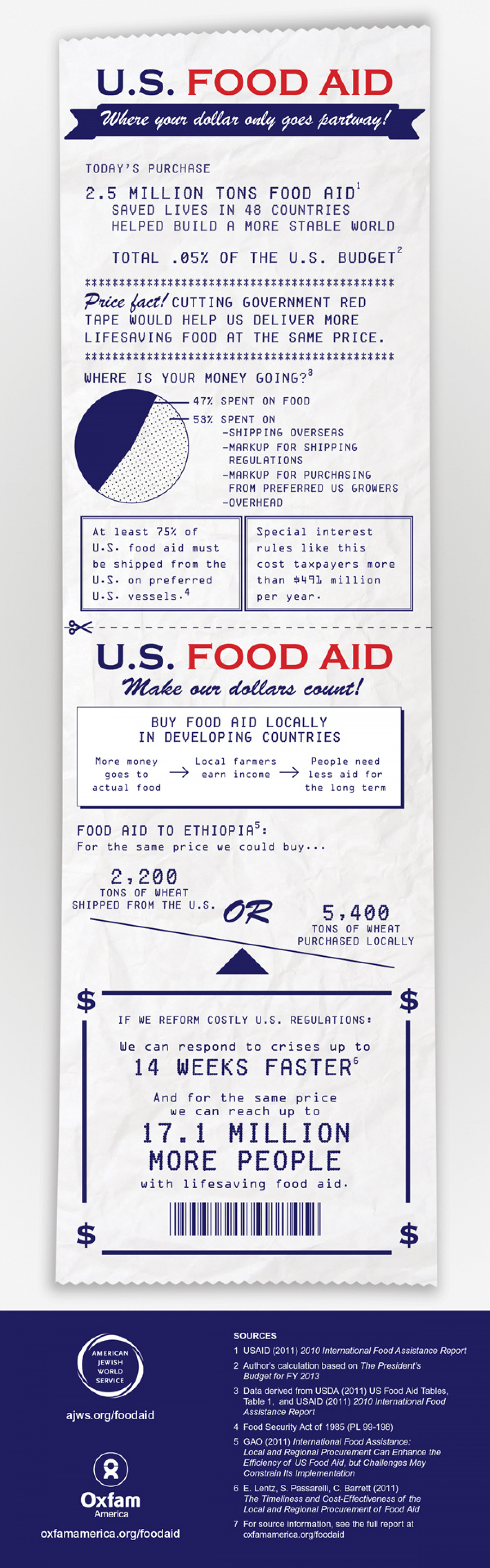 Food aid receipt Infographic