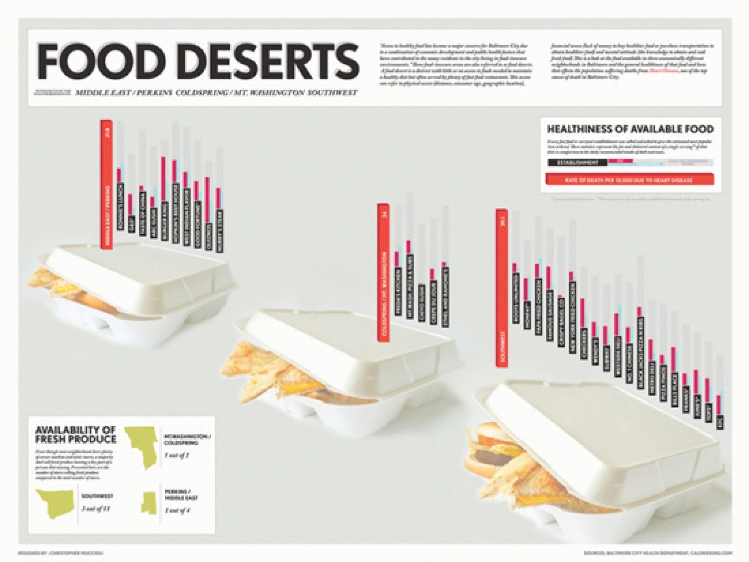 Food Deserts Infographic