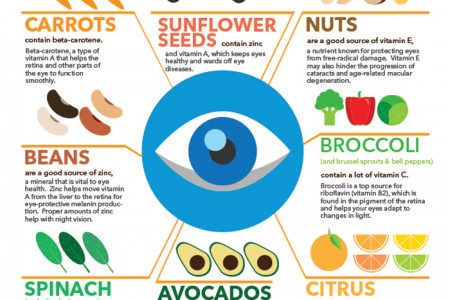 FOOD FOR HEALTHY VISION Infographic