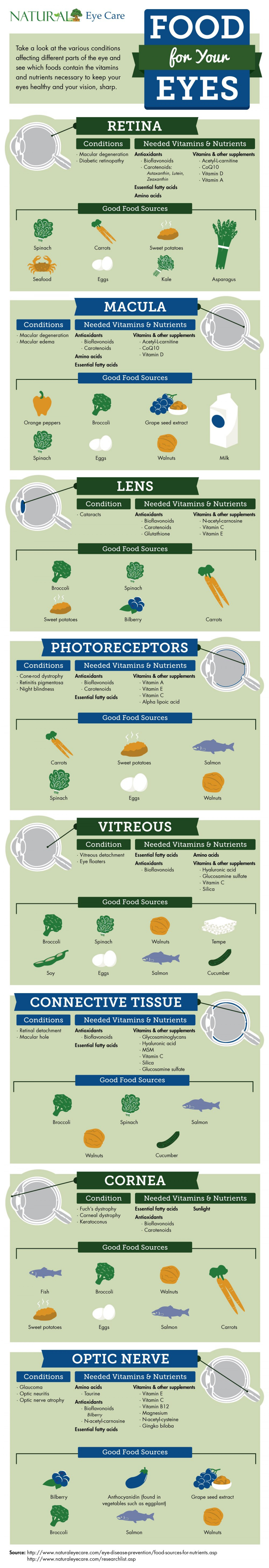 Food for your Eyes Infographic