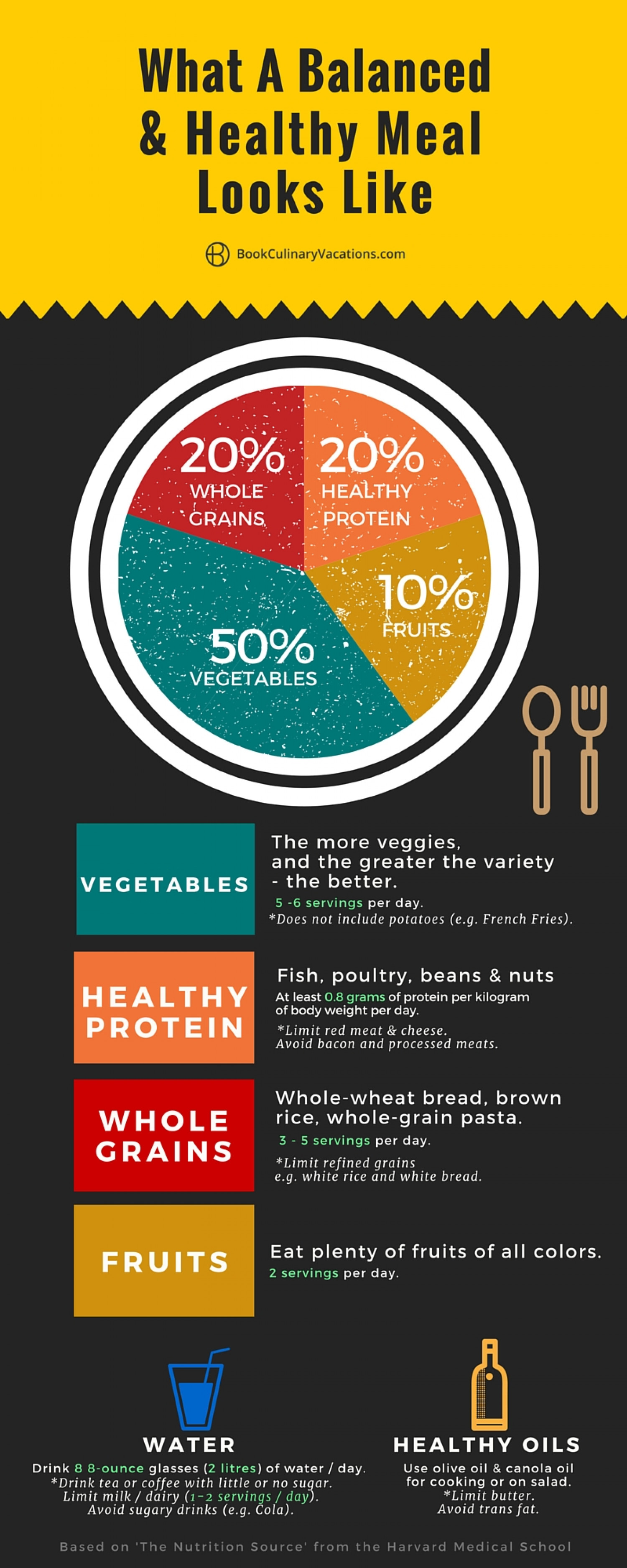 Food Infographic: What A Balanced & Healthy Meal Actually Looks Like Infographic