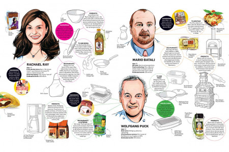 Food Network Sponsored Infographic Infographic