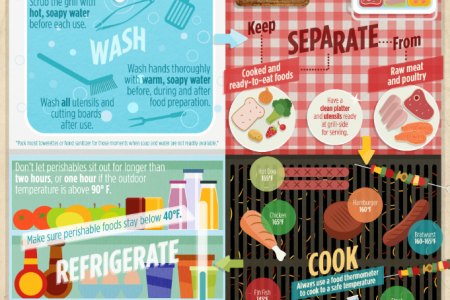 Food Safety at the Grill  Infographic