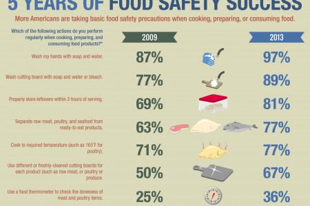 Food Safety Infographic Infographic