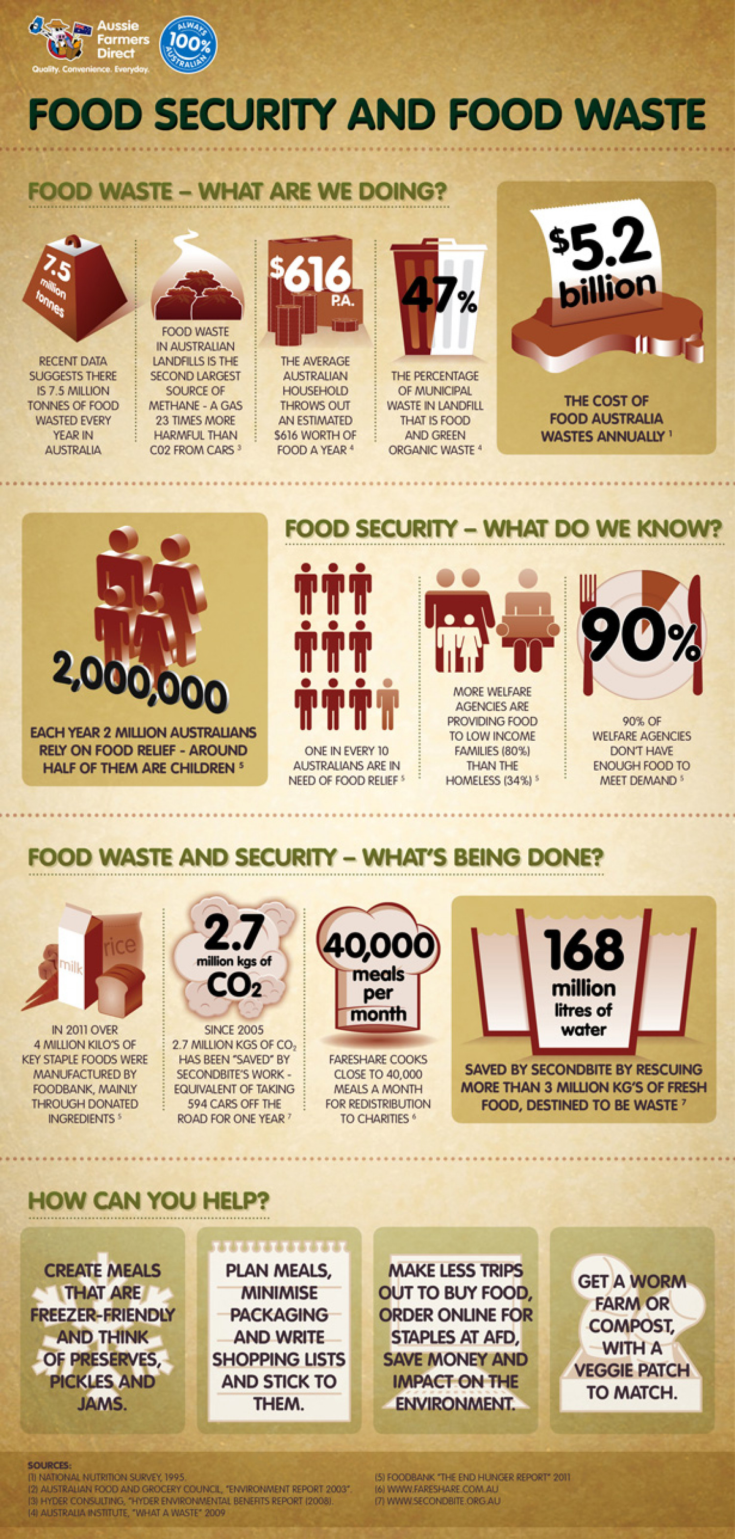 Food Security and Food Waste Infographic